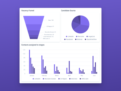 Beamery Vacancy Dashboard dashboard analytics chart report recruiter stages source candidate vacancy graph pie funnel reporting illustration software b2b crm recruiting recruitment beamery