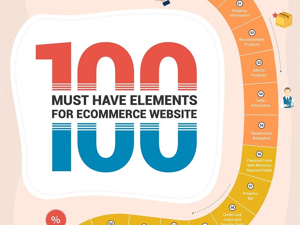 100 must have elements 10 smaller