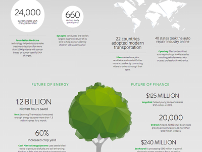 Google Ventures Year in Review 2013 infographic gv googleventures year in review