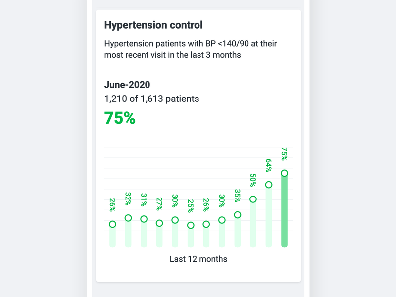 Hypertension Control Dashboard charts information design graphing