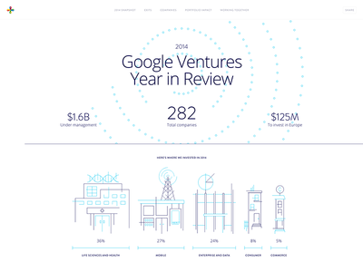 Google Ventures Year in Review 2014 gv google ventures year in review infographic infographics