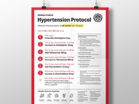 Hypertension Protocol Poster