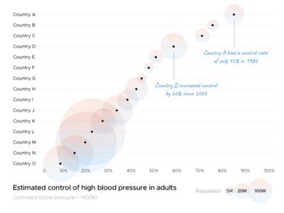 Hypertension Control Chart