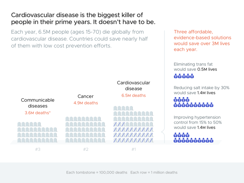 Draft 2: Cardiovascular Disease graph chart visualizations dataviz visualization
