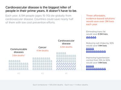 Draft 2: Cardiovascular Disease graph chart visualizations dataviz visualization