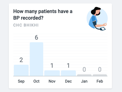 Simple Patient Graphs
