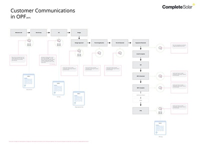 Flowchart by sang yeo dribbble in opf customer communications are the one of key to success ive designed a simple flow chart ccuart Choice Image
