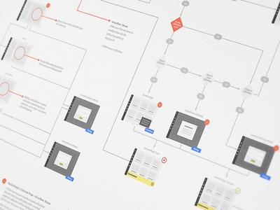Playlists Feature UI Wireflow enterprise deliverables wireflow ux ui