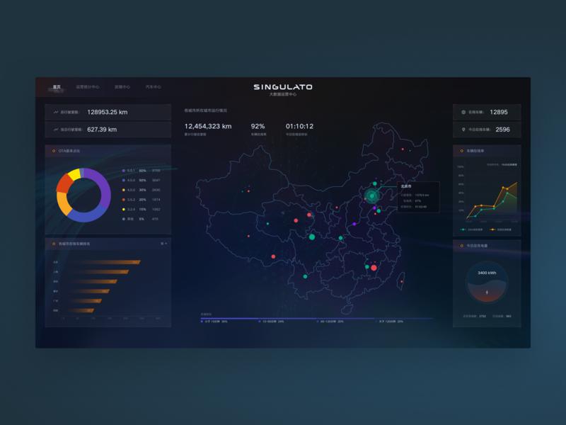 Data Management Dashboard web design singulato dashboard car charts dashboard ui operations center sci-fi big data