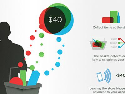 Smartbasket print catalogue icons illustration