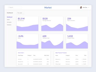 Analytics & Dashboard