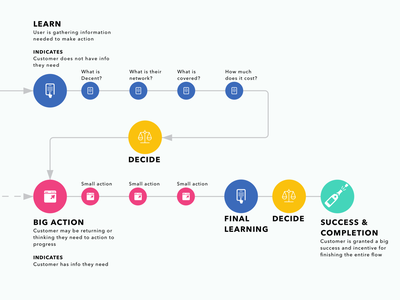 UX Journey Mapping flow explorations ux design interactiondesign flow diagram journey map wireframe