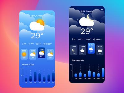 Weather App graph mobile app graphic design design celsius temperature sunny blur concept conceptual forecast cloudy cloud moon sun weatherapp weather app ux ui