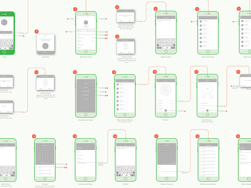 Checklist - Wireframe Screen Map ios mobile app flow screen map wireframe