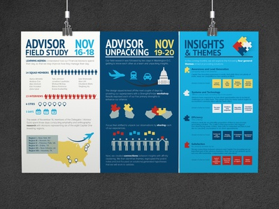 COFI Infographics: Research & Insights