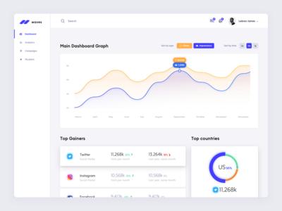 Dashboard concept for social marketing