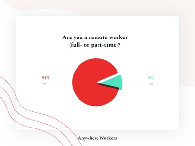 Anywhere Workers - Survey results remote freelancer webdesign piechart website graphs survey stats report infographic charts analytics