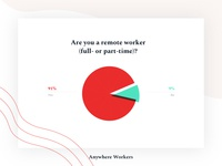 Anywhere Workers - Survey results
