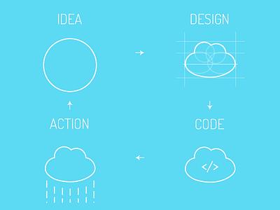 Creative circle code action design idea ux