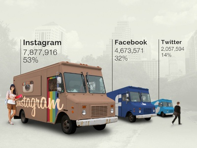 Infographics infographics social networks social sxsw facebook twitter instagram