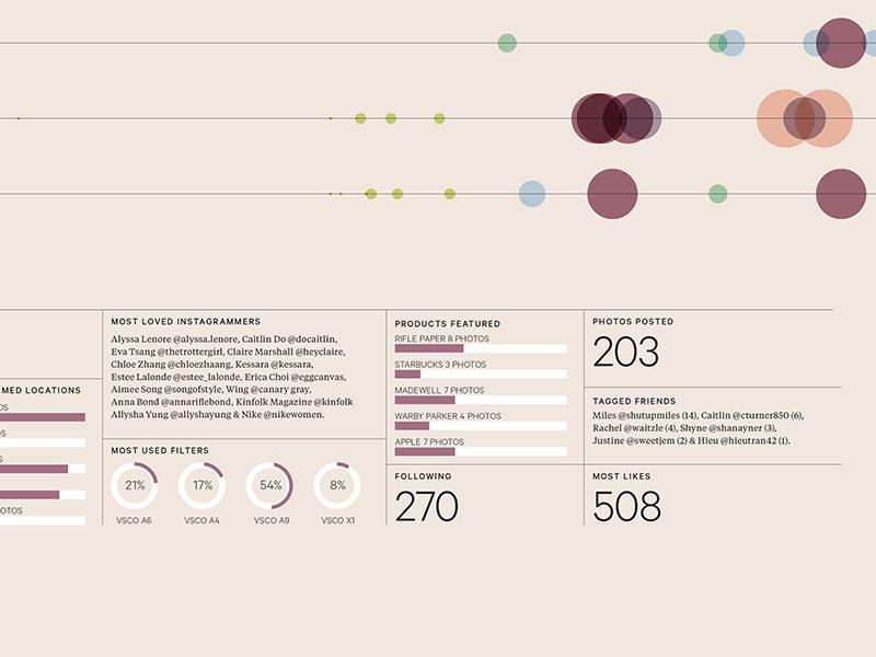 Insta Addict instagram data viz data visualization info viz design graphic infographic graphic design