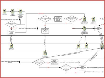 Absa Workflow flowchart planning product wireframe absa design management
