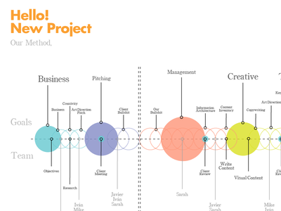 Hello New Project design process workflow