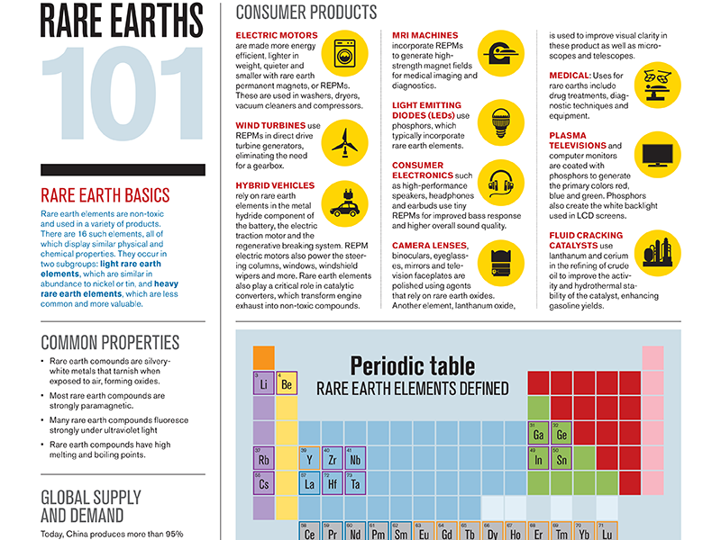 section from Baton Rouge Business Report science element periodic table infographic print magazine editorial design