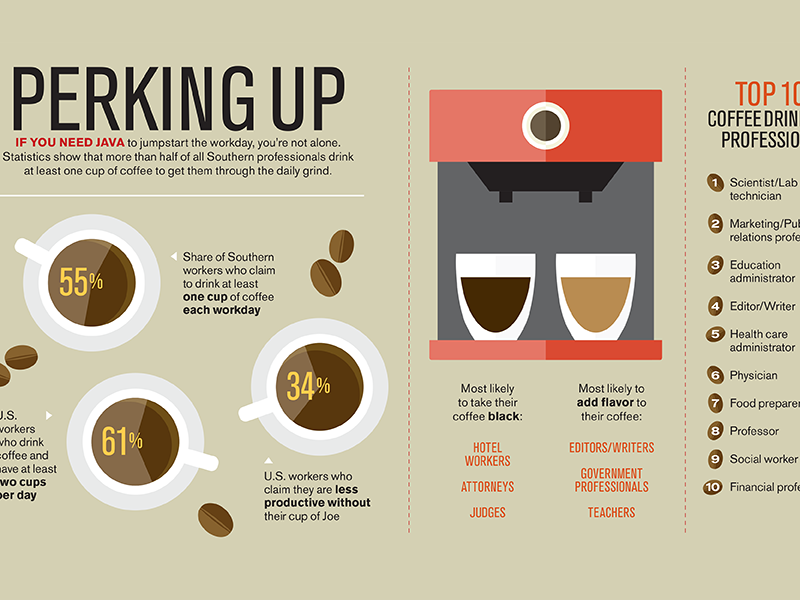 section from Baton Rouge Business Report coffee infographic print magazine editorial design