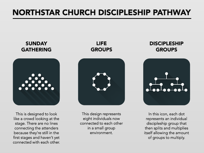 Discipleship Pathway icons discipleship groups life groups discipleship icons icons discipleship church