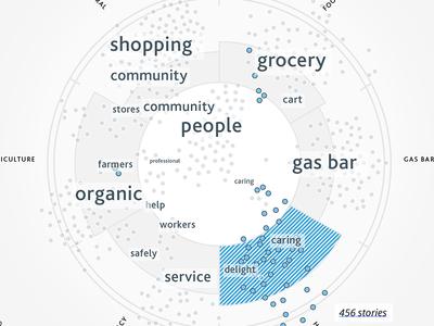 Keywords visualization