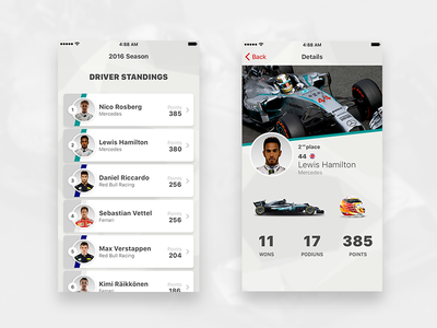 Formula One - Driver standings list concept concept f1 formula one details list ui design ui