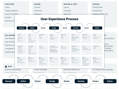User Experience Process agile flow teamwork user experience ui ux