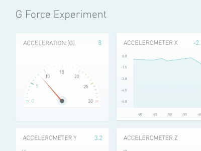 Diving Back In To Data data dashboard graph gauge measurement