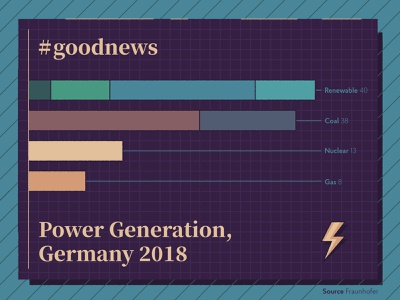 #goodnews information graphic information design fact think energy goodnews graphic  design statistics coal layout vector editorial infographic design graphic illustration