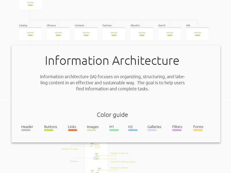 Furniture Factory Site (Information Architecture) desktop information archtecture catalog e-comerce design sketch prototype site