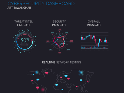 CyberSecurity Risk Dashboard Concept