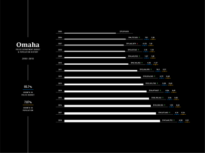 Omaha Police Budget & Population History population police chart data visualization data