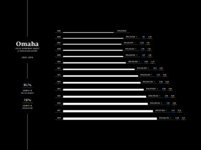 Omaha Police Budget & Population History population police chart data visualization data
