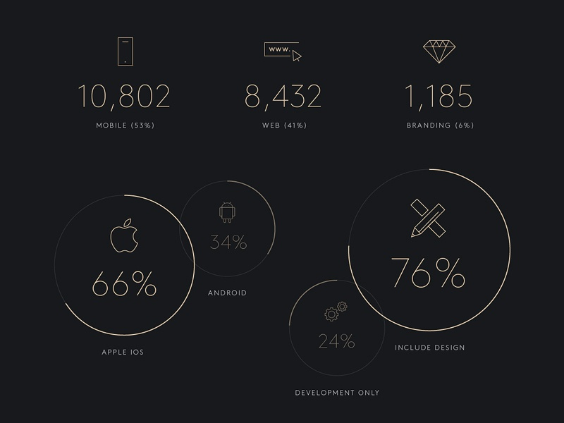 Stats: Crew Turns 2 stats graph chart infographic pie chart numbers typography type icons clean minimal crew