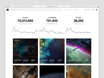 Unsplash Stats grid trend charts graphs stats unsplash