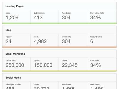Marketing Dashboard dashboard hubspot