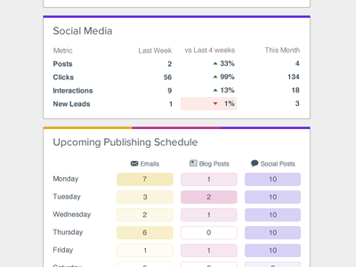 Weekly Marketing Email - Lower Half dashboard analytics email hubspot heatmap colors