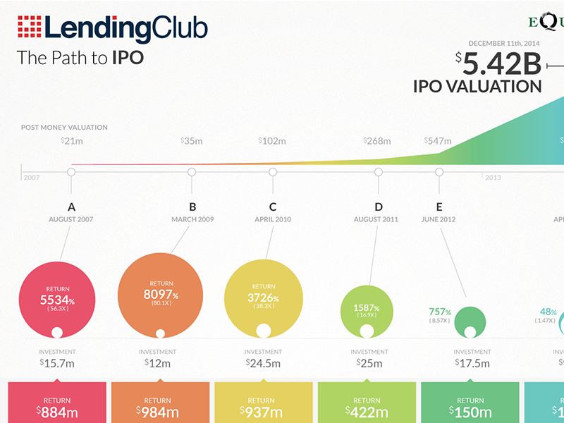 Lending Club IPO Infographic infographic design ipo lendingclub chart equityzen startup money