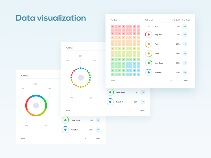 Data visualisation risks webapp saas app cybersecurity user experience user interface figma ui ux data analysis data data visualization
