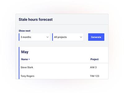 Stale hours dashboard stale hours forecast web dashboard