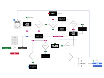 Checkout User Flow user flow checkout