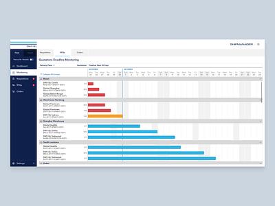 DNV GL • Next Generation Shipmanager deadline monitoring planning procurement maritime b2b