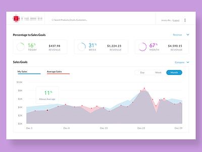 Sales Dashboard chart data goals responsive tablet mobile sales clean dashboard design ux ui