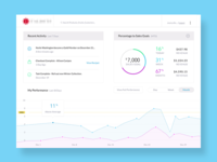 Sales Dashboard Update